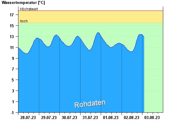 Wassertemperatur Eschenlohe Brücke / Loisach