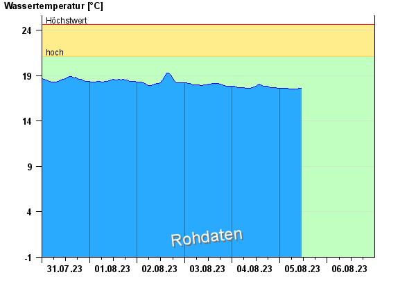 Wassertemperatur Gmund am Tegernsee