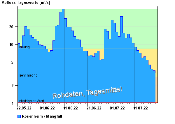 Abflussdiagramm mit Tagesmitteln der letzten zwei Monate